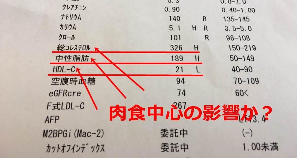 血液検査のデータ一覧
